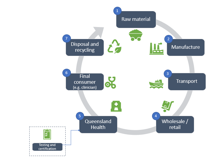 Raw materials, Manufacture, Transport, Wholesale and Retail, Queensland Health (with testing and certification),  Final consumer (e.g. clinician), Disposal and Recycling