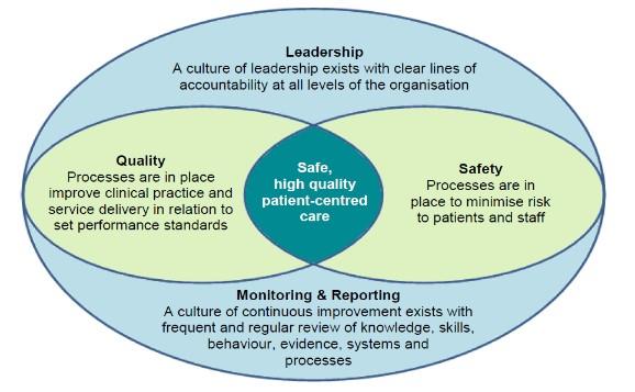 Allied Health clinical governance