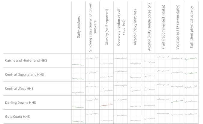 Link to regional trends data visualisation