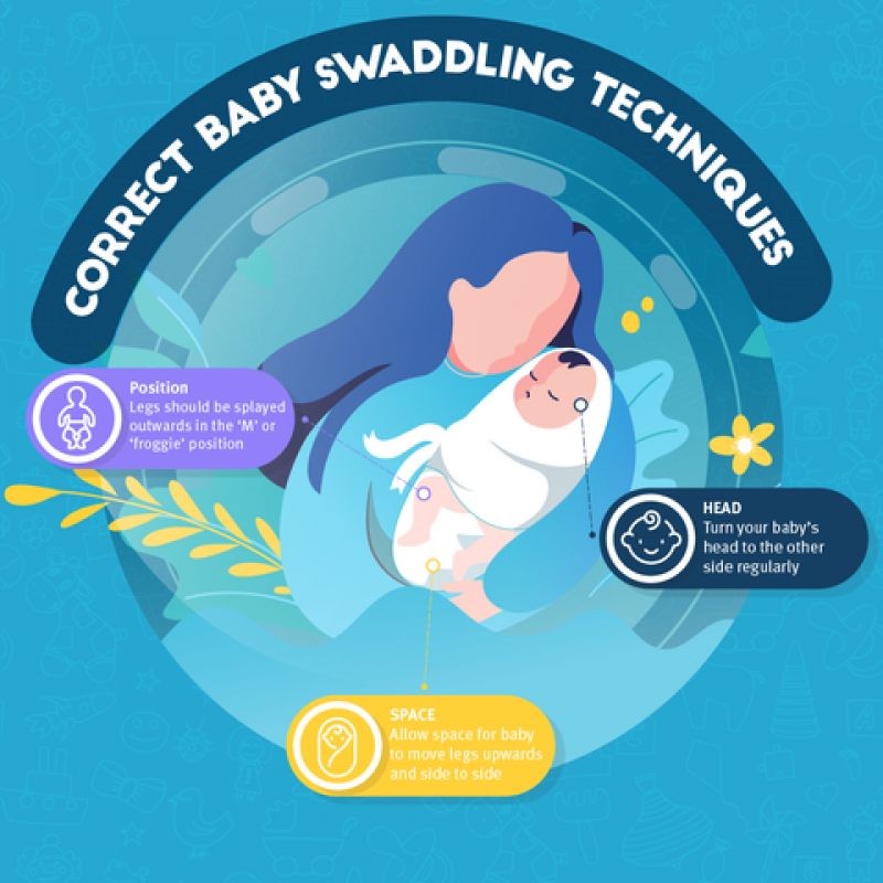A diagram demonstrating how to swaddle a baby by keeping their legs loose.